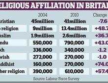religion-in-great-britain